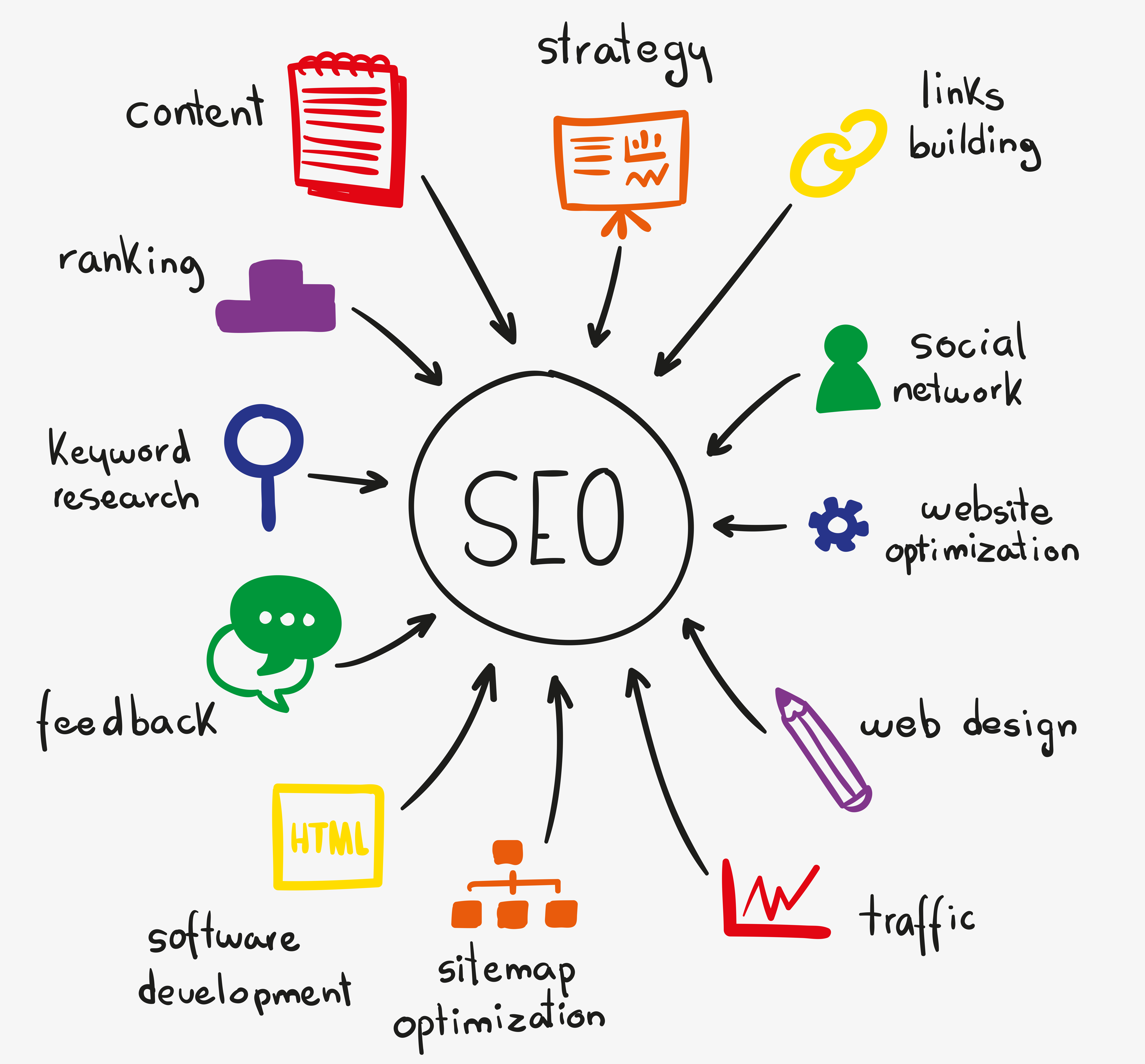 SEO and Ranking in 2016